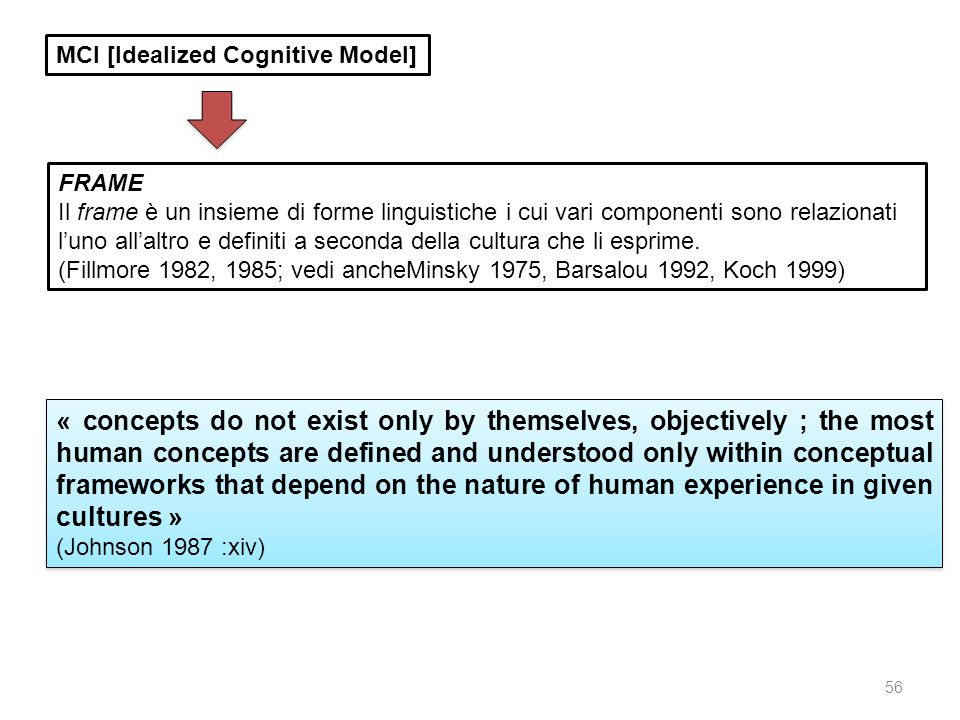 MCI [Idealized Cognitive Model]